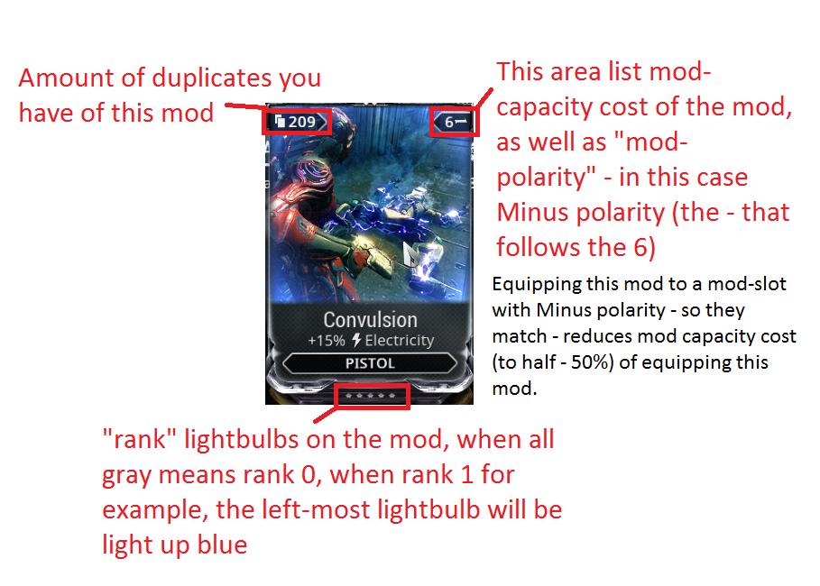 Shows mod-capacity cost, polarity, duplicate number and rank of a single mod in warframe